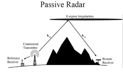 passiveradar